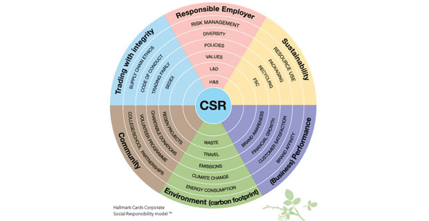 corporate-social-responsibility-c