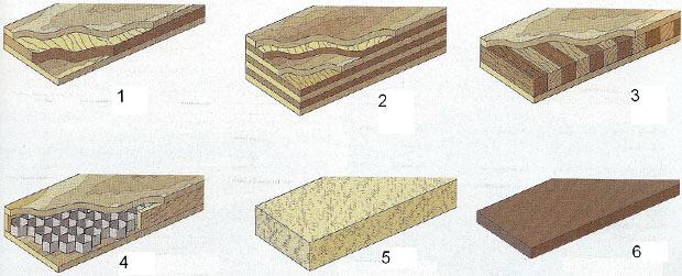 Tipi di pannelli in legno - Tipi di legno per mobili ...