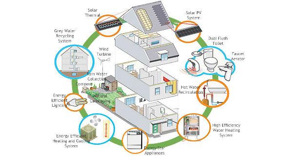 Come ristrutturare casa in modo sostenibile for Ristrutturare casa progetti