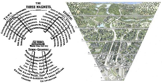 """caption:La città e l'ambiente vivono di relazioni più profonde di quelle visibili in superficie. (Immagine tratta da Chad Emerson, """"The Smartcode Solution To Sprawl"""", Environmental Law Institute, 2007.)"""