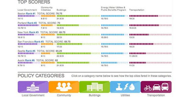 punteggio-efficienza-comune-c