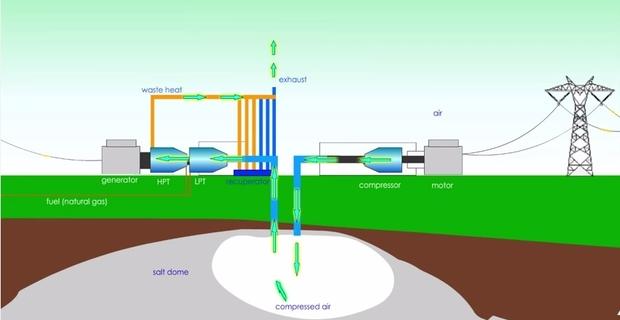 caption:Schema dell'impianto di accumulo di aria compressa e recupero dell'energia proposto dal Pathfinder Wyoming Wind Project.