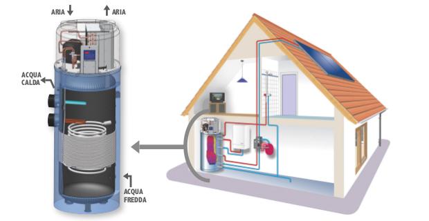 Benefici ambientali ed economici delle pompe di calore