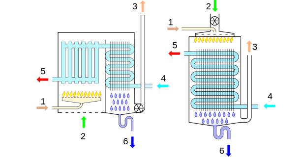 caption: Schemi di funzionamento di due tipi di caldaia a condensazione: a camera di combustione aperta e aspirazione alla base del camino (sinistra) e a camera di combustione stagna con immissione d'aria forzata (destra). Immagine in licenza WikiCommons, autore Kalbody.   Legenda: 1- Entrata del gas 2- Entrata dell'aria 3- Uscita fumi 4- Ritorno dai radiatori 5- Ai radiatori 6- Acqua condensata