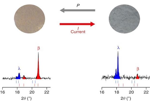 caption: Schematizzazione grafica della corrente elettrica di 0,4 A mm -2 che fluisce in seguito alla pressione prodotta sul materiale (www.nature.com)