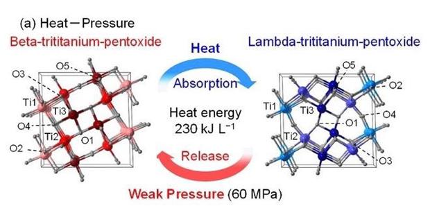 caption: (a) Memorizza calore materiale energetico di 230 kJ/L mediante riscaldamento e rilascia l'energia da una pressione debole (60 MPa).