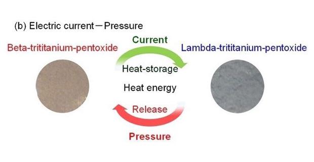 caption: La ceramica memorizza calore energia da varie fonti come (b) il flusso di corrente elettrica.