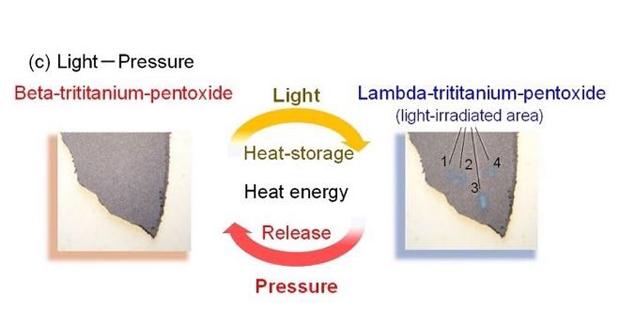 caption: (c) Memorizza energia da radiazione luminosa.