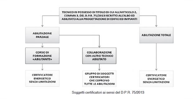 certificazione-edifici-residenziali-b