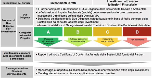 fondi-ue-sostenibilita-b