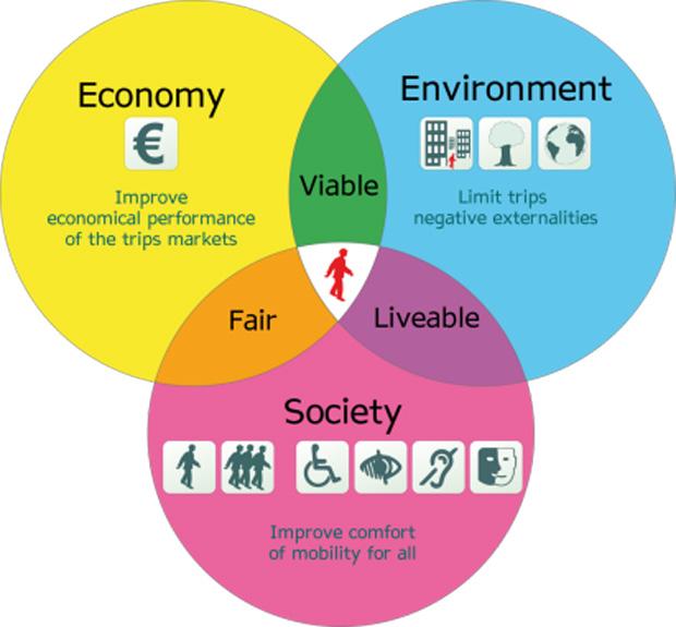 fondi-ue-sostenibilita-f