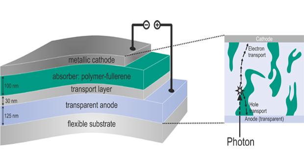 caption: la struttura a strati di una cella di fotovoltaico a film sottile organico. Le cariche sono generate negli strati fotoattivi e possono essere trasferiti lungo gli elettrodi.
