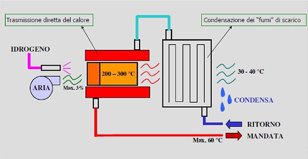 caption: Schema di funzionamento del combustore catalitico di Giacomini per l'ossidazione controllata dell'idrogeno, con recupero finale di calore