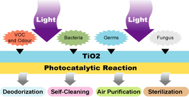 lampade-led-fotocatalisi-c