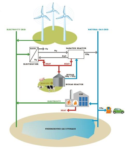 caption: Il sistema d'integrazione eolico-biogas che consentirà al Comune di Ringkøbing-Skjern  di raggiungere il 100% di autonomia energetica entro il 2020. Fonte HMN Naturgas.