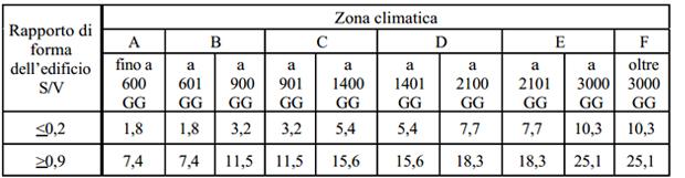 riqualificazione-energetica-detrazioni-c