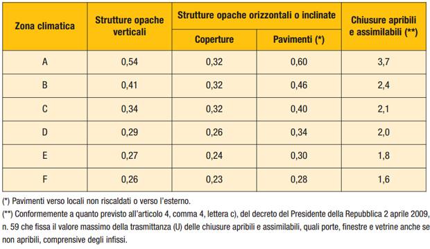 Riqualificazione energetica detrazioni fiscali ed incentivi - Trasmittanza termica finestre ...