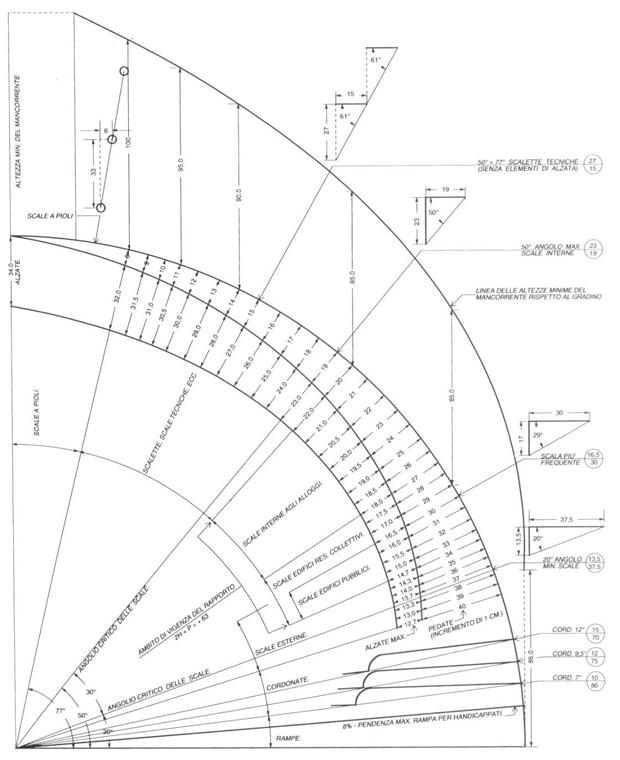 Conosciuto Scale: progettazione oltre l'aspetto funzionale EL45