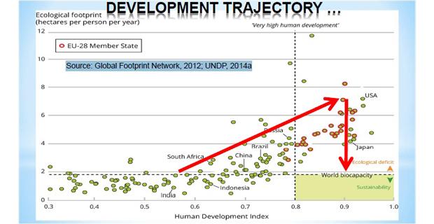 caption: il problema fondamentale dello sviluppo umano, domanda di risorse superiore alla disponibilità del Pianeta.