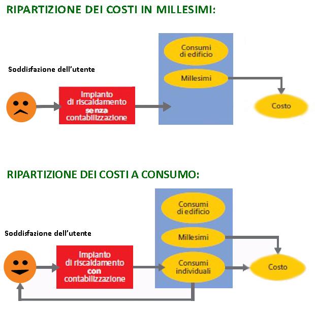 termoregolazione-contabilizzare-b