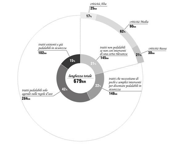 caption: il grafico mostra lo stato attuale in percentuale.