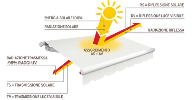 caption: Schermature solari e risparmio energetico