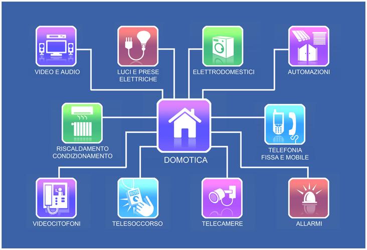 La domotica l 39 arte di interagire con la propria casa for Domotica casa