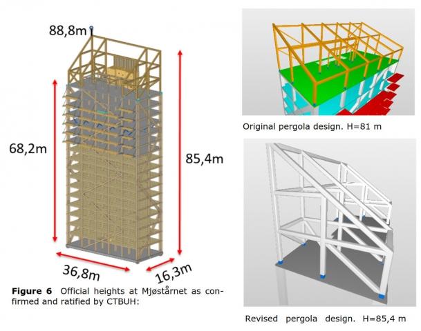 L'altezza record dell'edificio in legno in Norvegia.